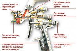 Пристрій пневматичного фарбопульта