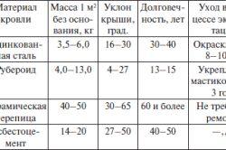 Порівняльні характеристики показників деяких покрівельних матеріалів