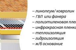 Схема укладання теплої підлоги під лінолеум