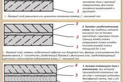 Схема варіантів наливних підлог