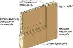 Конструкція шпонованих дверей
