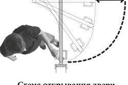 Схема відкривання дверей з рото-механізмом