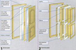 Конструкції міжкімнатних дверей
