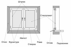 Фото - Як правильно вибрати вікна пвх