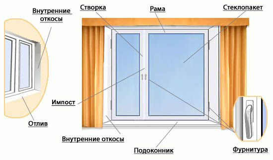 Фото - Підготовка та установка пластикових вікон своїми руками