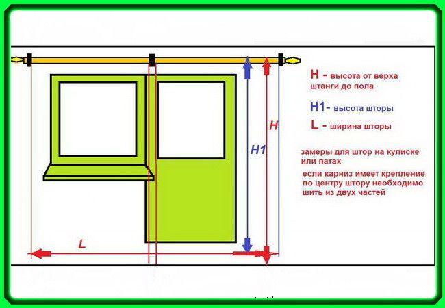Фото - Як правильно вибрати розмір штор?