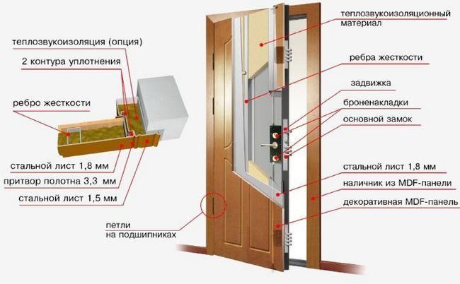 Схема металлических входных дверей