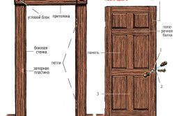 Схема деревянных дверей