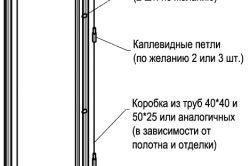 Пристрій сталевих вхідних дверей
