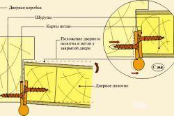 Складові частини вхідних сталевих дверей