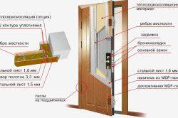 Схема обшивки вхідних дверей