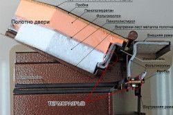 Пристрій наповнення і покриття сталевих дверей