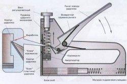 Схема будівельного степлера