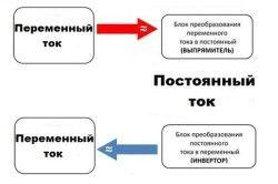 Принцип роботи інвертора зі змінним і постійним струмом