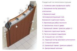 Схема пристрою стандартної металевих дверей