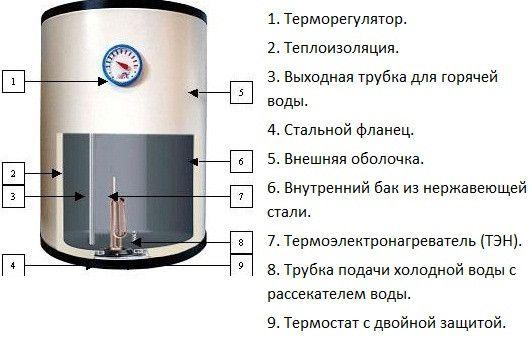Фото - Як правильно вибрати водонагрівач