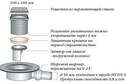 Схема пристрою душового трапа