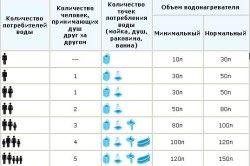 Таблиця вибору водонагрівача