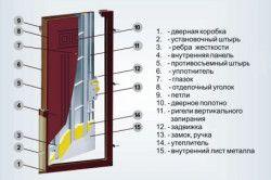 Типове будова і комплектація вхідних дверей