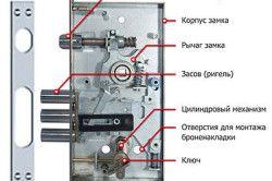 Схема пристрою циліндрового замку