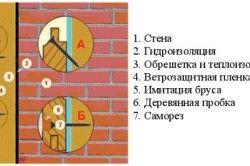 Схема пристрою панелі імітації бруса