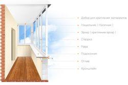 Схема утеплення лоджії і балкона