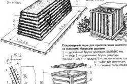 Схема приготування родючого грунту для теплиці.