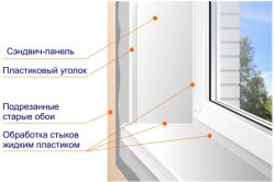 Фото - Як правильно вирівняти укоси на вікнах?