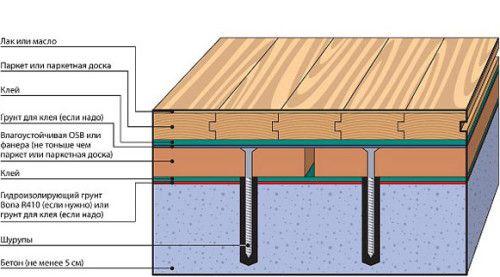 Фото - Як правильно вирівняти підлогу перед укладанням ламінату