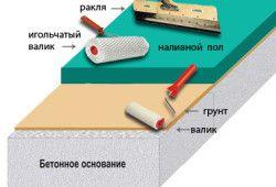 Вирівнювання підлоги ванної самовирівнюється сумішшю
