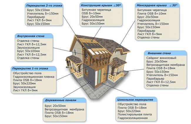 Фото - Як правильно вибудувати стіни каркасного будинку