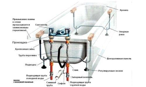 Фото - Як правильно закріпити чавунну ванну?