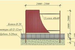 Схема стрічкового фундаменту для забору з профнастилу.