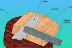 Схема заточування ножа