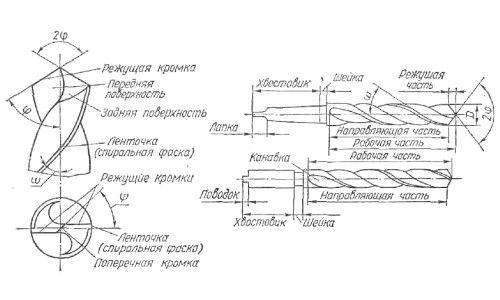 Елементи спірального свердла