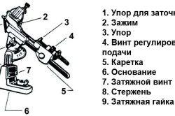 Схема пристрою для заточування свердла