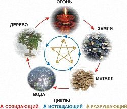 Всі елементи повязані циклами породження