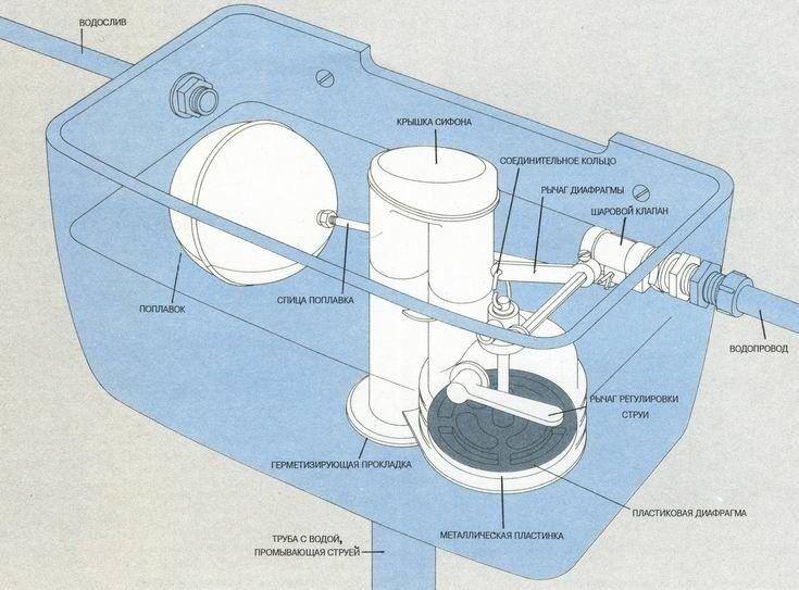 Фото - Причини протікання бачка унітазу