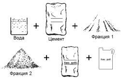 Заміс цементного розчину
