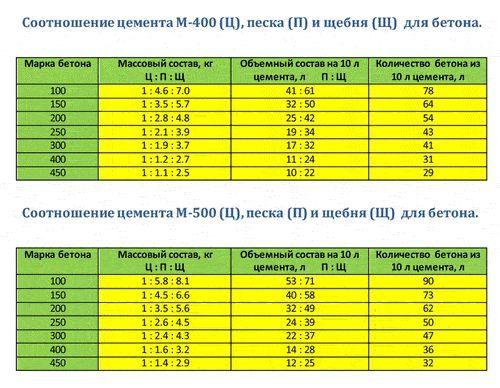 Таблиця пропорцій бетону.