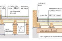 Схема розташування матеріалів при укладанні керамічної плитки