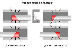 Уривок суміжних галтелів за допомогою стусла