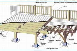 Схема конструкції тераси