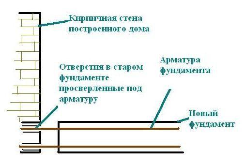 Схема пристроя фундаменту веранди до будинку.