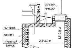 Схема пристрою вигрібної ями