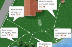 Схема розташування вигрібної ями на ділянці