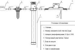 Схема фільтра очищення води