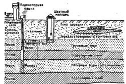 Фото - Як зробити геологічний розріз свердловини?