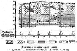 Схема інженерно-геологічний розрізу