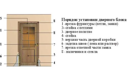 Фото - Як зробити монтаж дверних блоків